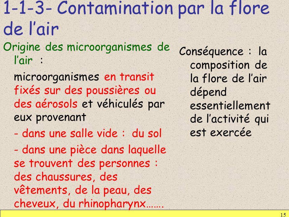 1-1-3- Contamination par la flore de lair Origine des microorganismes de lair : microorganismes en transit fixés sur des poussières ou des aérosols et