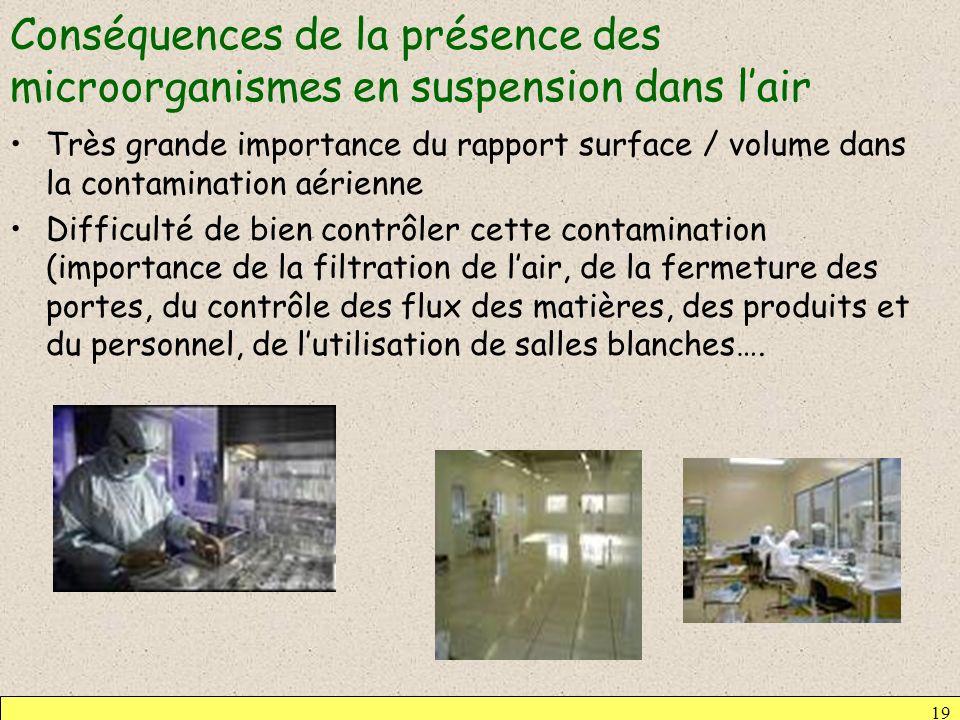 Conséquences de la présence des microorganismes en suspension dans lair Très grande importance du rapport surface / volume dans la contamination aérie