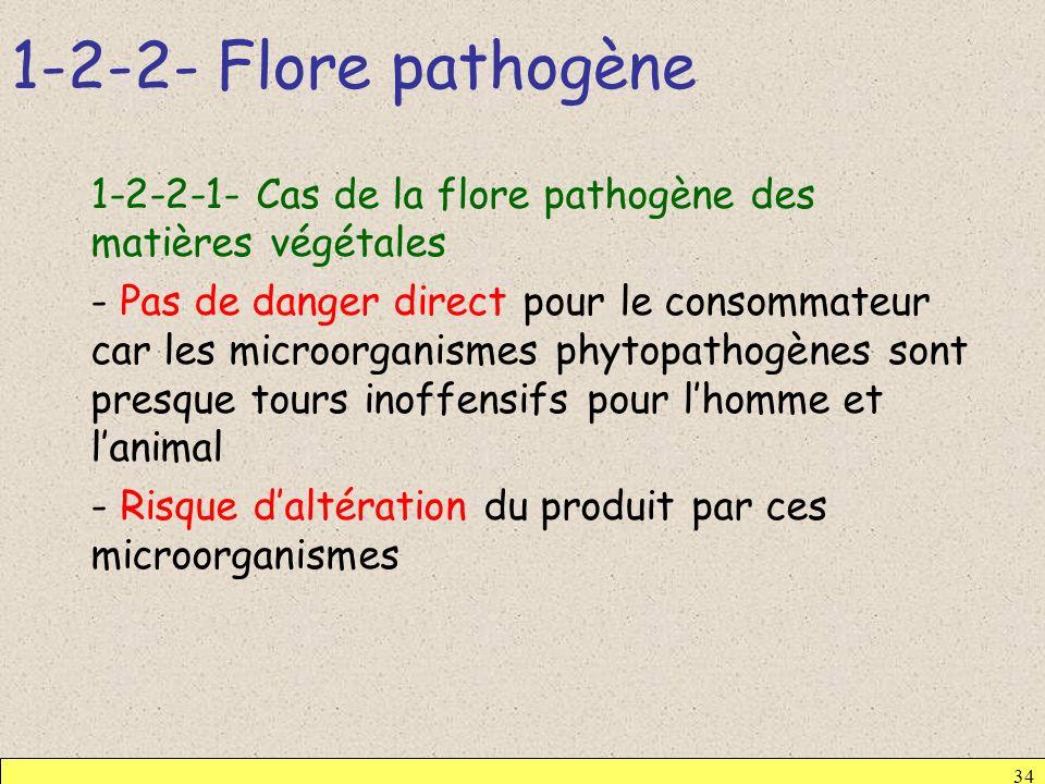 1-2-2- Flore pathogène 34 1-2-2-1- Cas de la flore pathogène des matières végétales - Pas de danger direct pour le consommateur car les microorganisme