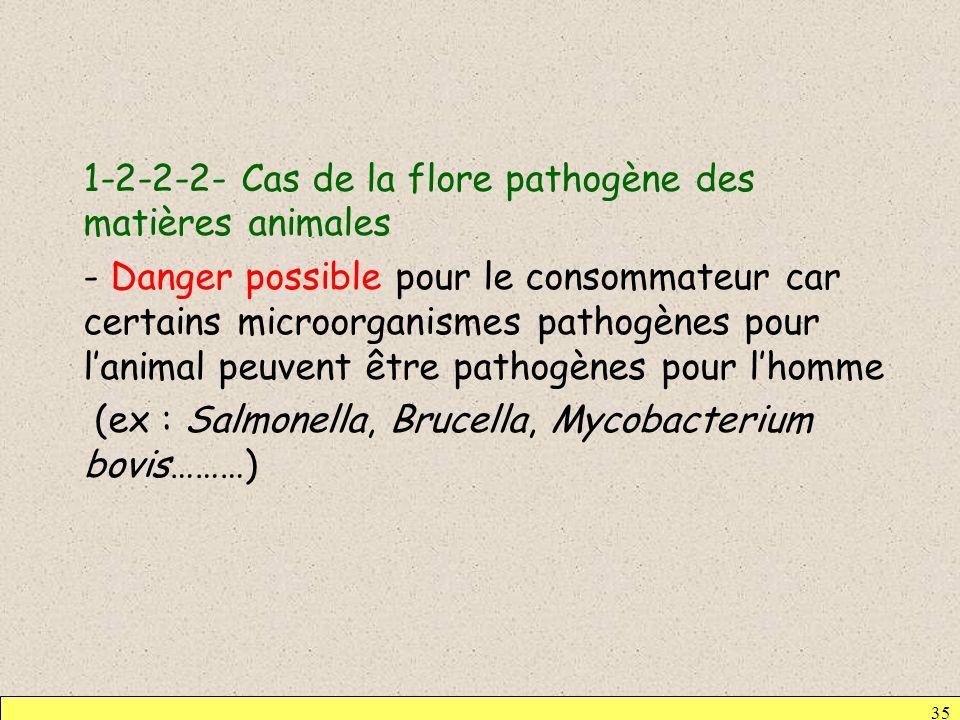 35 1-2-2-2- Cas de la flore pathogène des matières animales - Danger possible pour le consommateur car certains microorganismes pathogènes pour lanima