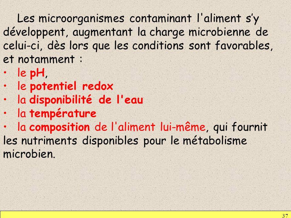 37 Les microorganismes contaminant l'aliment sy développent, augmentant la charge microbienne de celui-ci, dès lors que les conditions sont favorables