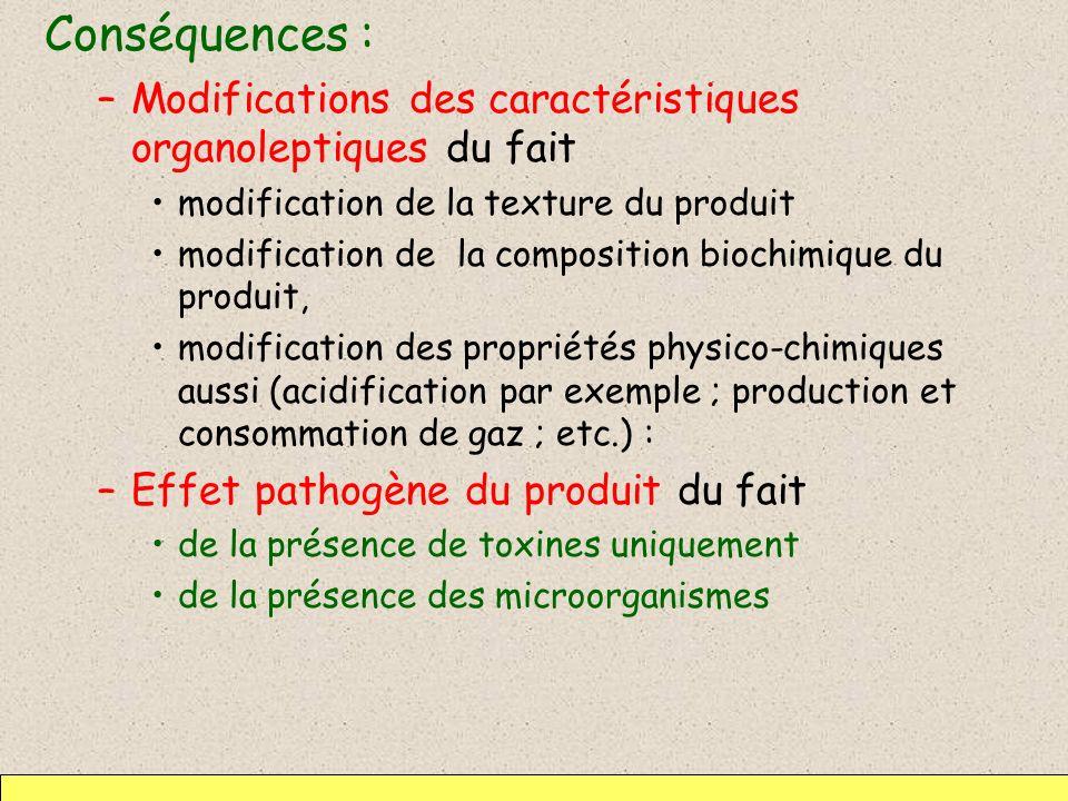 Conséquences : –Modifications des caractéristiques organoleptiques du fait modification de la texture du produit modification de la composition biochi