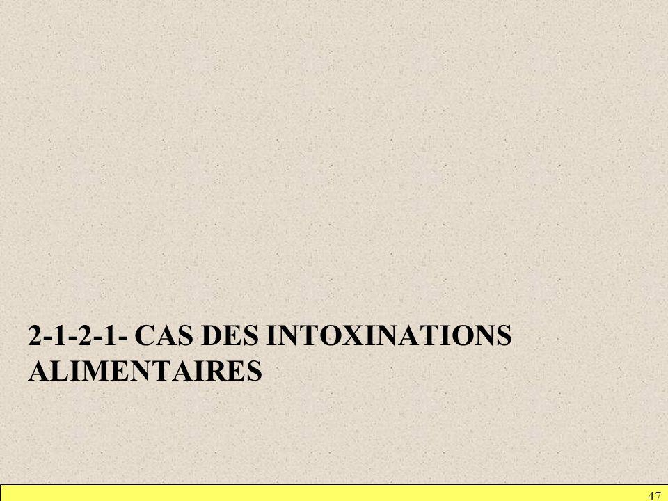 2-1-2-1- CAS DES INTOXINATIONS ALIMENTAIRES 47