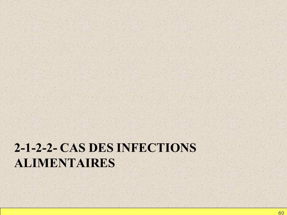 2-1-2-2- CAS DES INFECTIONS ALIMENTAIRES 60