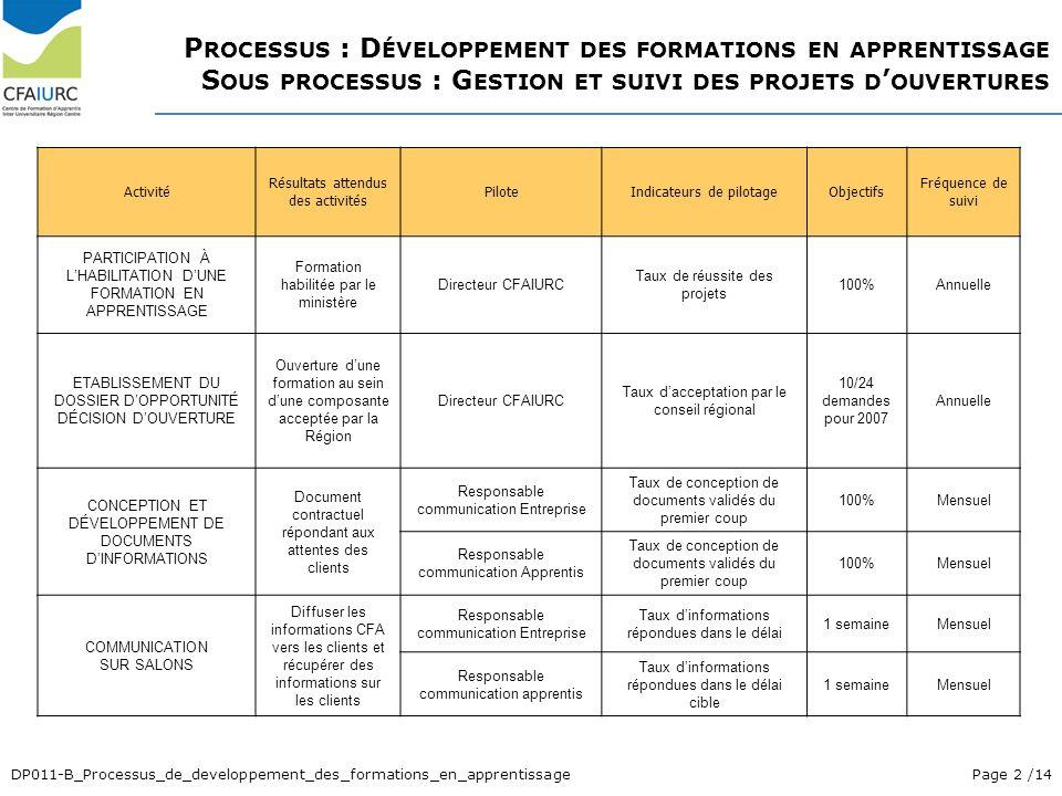 Page 2 /14DP011-B_Processus_de_developpement_des_formations_en_apprentissage Activité Résultats attendus des activités PiloteIndicateurs de pilotageOb