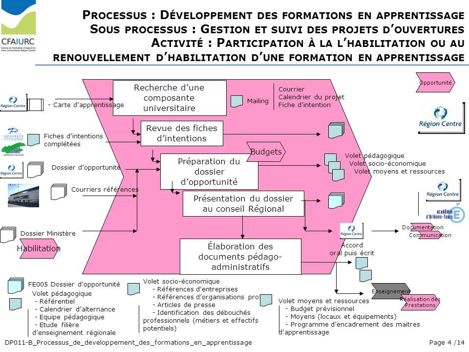 Page 4 /14DP011-B_Processus_de_developpement_des_formations_en_apprentissage P ROCESSUS : D ÉVELOPPEMENT DES FORMATIONS EN APPRENTISSAGE S OUS PROCESS