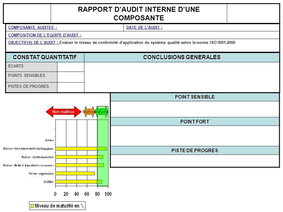RAPPORT DAUDIT INTERNE Règles de cotation SAMI : point fort = 10 points / piste damélioration = 8 points / point sensible = 4 points / écart = 0 points Écart : Non respect dune exigence prescrite (par le système, le référentiel ISO, la réglementation) qui génère un risque majeur (juridique, économique, notoriété …) Point sensible : Non respect dune exigence prescrite (par le système, le référentiel ISO, la réglementation) qui génère un risque potentiel (juridique, économique, notoriété …) MODE DE TRAITEMENT => ACTION CORRECTRICE & CORRECTIVE MODE DE TRAITEMENT => ACTION PREVENTIVE Piste damélioration : Maîtrise de lactivité audité, cependant les règles pratiques actuelles peuvent être optimisées dans le but daccroître lefficacité voir lefficience du système.