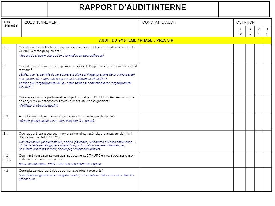 § du référentiel QUESTIONNEMENTCONSTAT DAUDITCOTATION S 10 A8A8 M4M4 I0I0 AUDIT DU SYSTEME / PHASE : PREVOIR 5.1Quel document définit les engagements