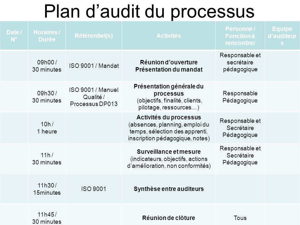 Plan daudit du processus Date / N° Horaires / Durée Référentiel(s)Activités Personne / Fonction à rencontrer Equipe dauditeur s 09h00 / 30 minutes ISO