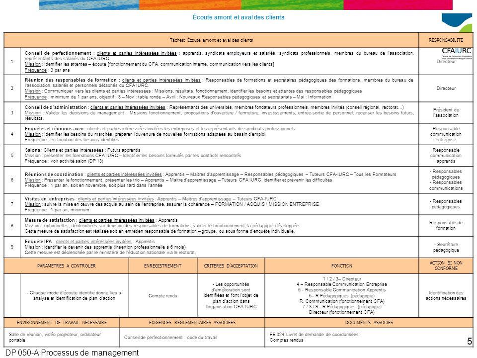 DP 050-A Processus de management 5 Écoute amont et aval des clients Tâches: Écoute amont et aval des clientsRESPONSABILITE 1 Conseil de perfectionnement : clients et parties intéressées invitées : apprentis, syndicats employeurs et salariés, syndicats professionnels, membres du bureau de lassociation, représentants des salariés du CFA IURC.