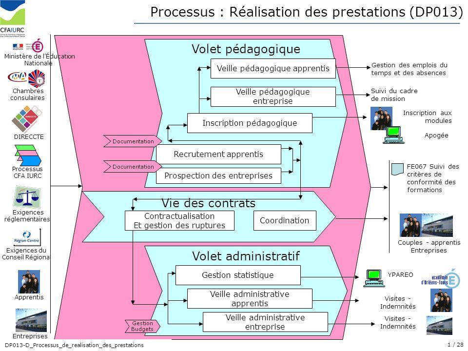 1/ 28 DP013-D_Processus_de_realisation_des_prestations Volet pédagogique Volet administratif Processus : Réalisation des prestations (DP013) Gestion s