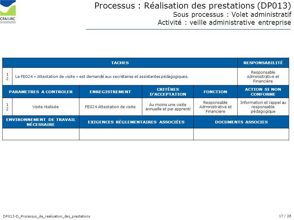 17/ 28 DP013-D_Processus_de_realisation_des_prestations Processus : Réalisation des prestations (DP013) Sous processus : Volet administratif Activité