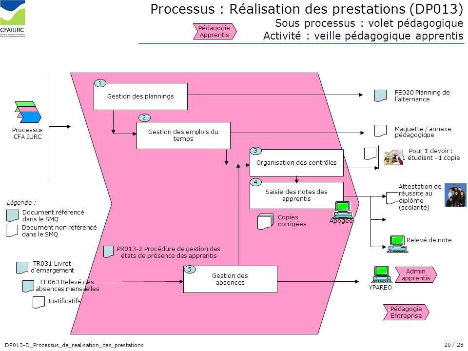 20/ 28 DP013-D_Processus_de_realisation_des_prestations Admin apprentis Processus : Réalisation des prestations (DP013) Sous processus : volet pédagog