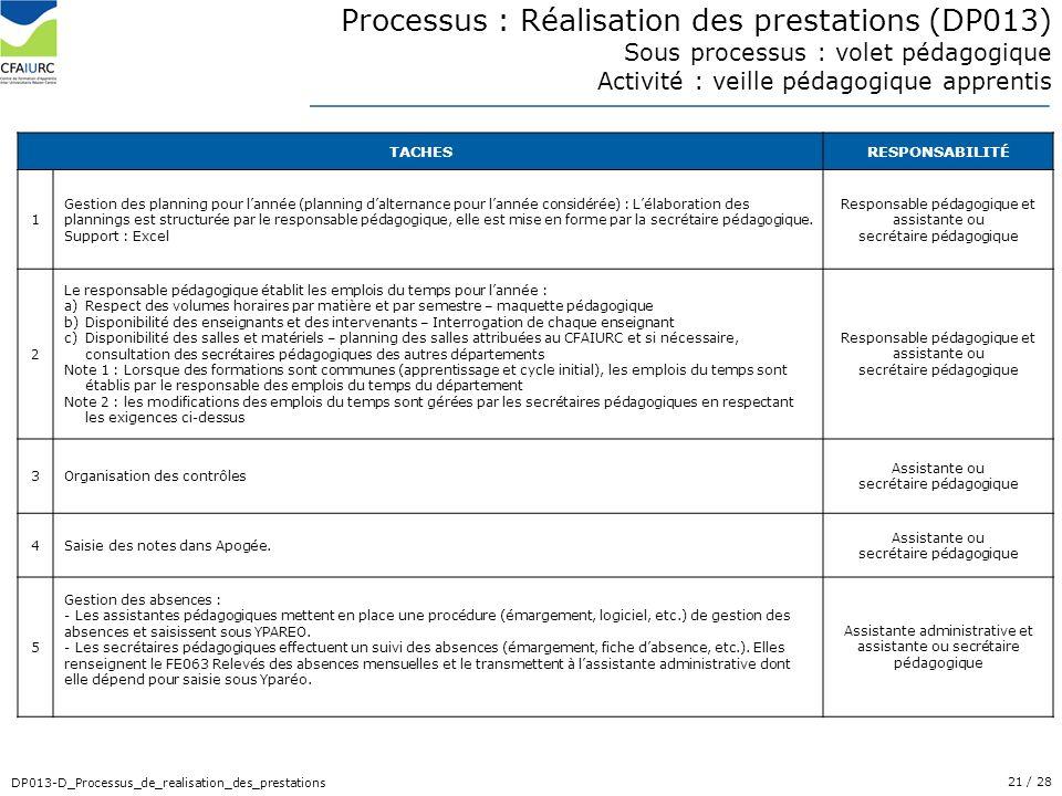 21/ 28 DP013-D_Processus_de_realisation_des_prestations Processus : Réalisation des prestations (DP013) Sous processus : volet pédagogique Activité :