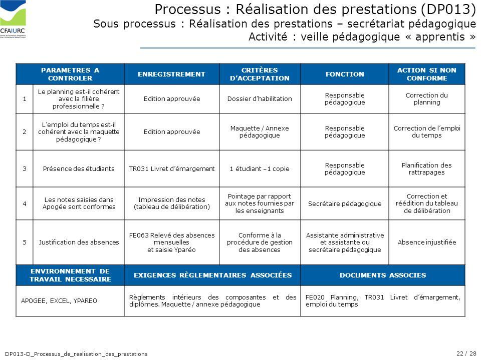 22/ 28 DP013-D_Processus_de_realisation_des_prestations PARAMETRES A CONTROLER ENREGISTREMENT CRITÈRES DACCEPTATION FONCTION ACTION SI NON CONFORME 1