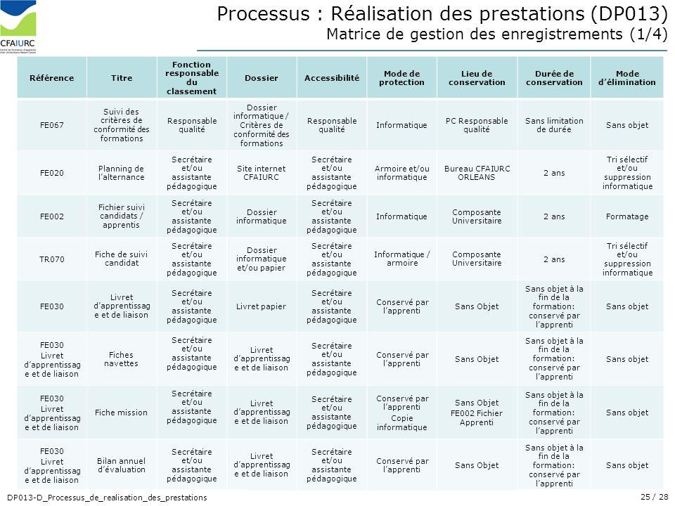 25/ 28 DP013-D_Processus_de_realisation_des_prestations RéférenceTitre Fonction responsable du classement DossierAccessibilité Mode de protection Lieu