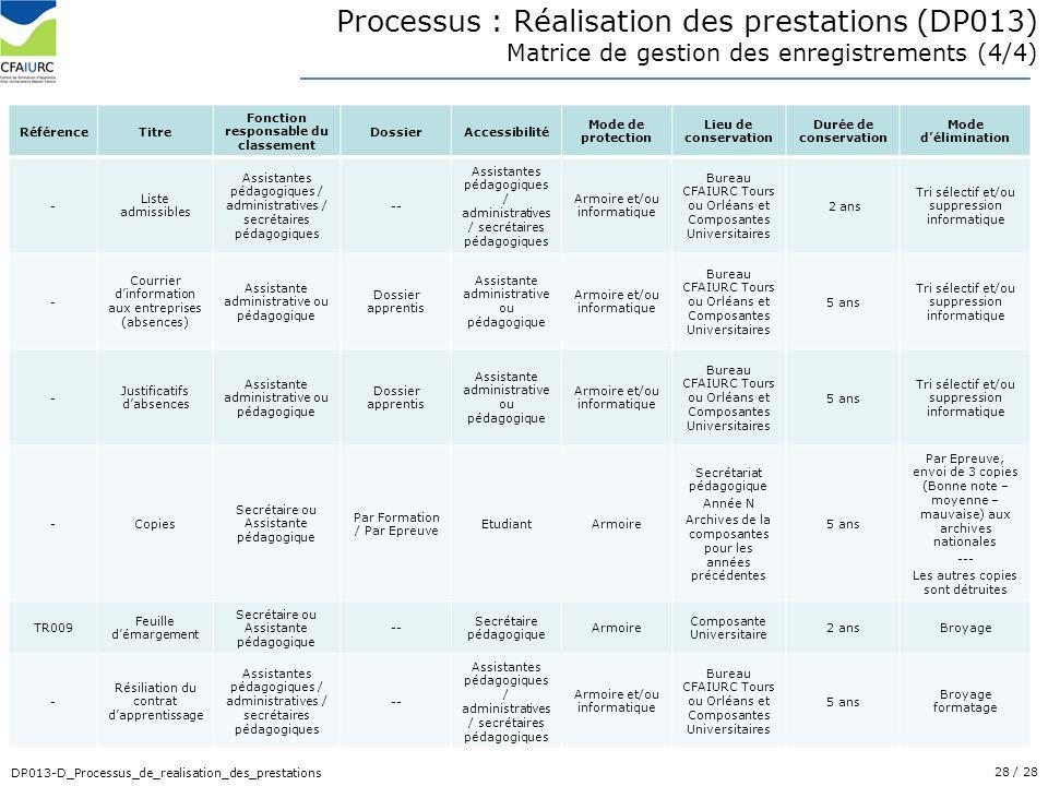 28/ 28 DP013-D_Processus_de_realisation_des_prestations RéférenceTitre Fonction responsable du classement DossierAccessibilité Mode de protection Lieu