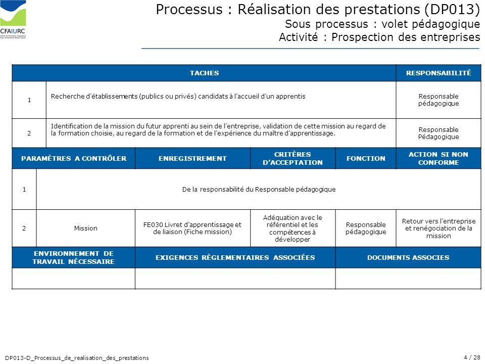 4/ 28 DP013-D_Processus_de_realisation_des_prestations Processus : Réalisation des prestations (DP013) Sous processus : volet pédagogique Activité : P