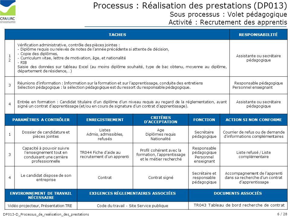 6/ 28 DP013-D_Processus_de_realisation_des_prestations Processus : Réalisation des prestations (DP013) Sous processus : Volet pédagogique Activité : R
