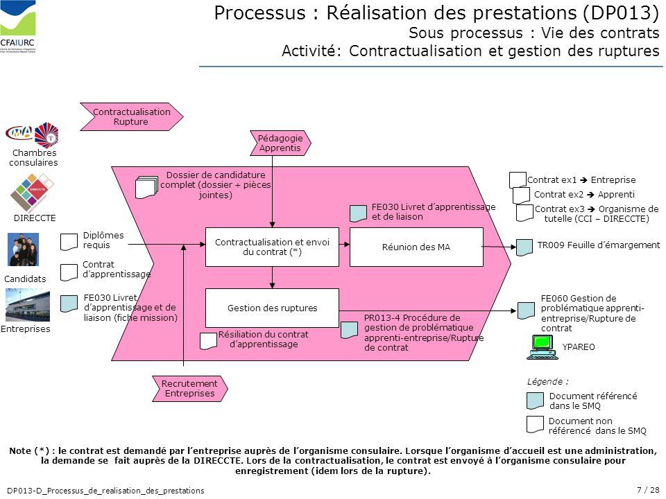 7/ 28 DP013-D_Processus_de_realisation_des_prestations Processus : Réalisation des prestations (DP013) Sous processus : Vie des contrats Activité: Con