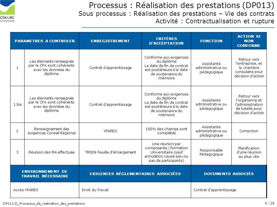 9/ 28 DP013-D_Processus_de_realisation_des_prestations PARAMETRES A CONTROLERENREGISTREMENT CRITÈRES DACCEPTATION FONCTION ACTION SI NON CONFORME 1 Le