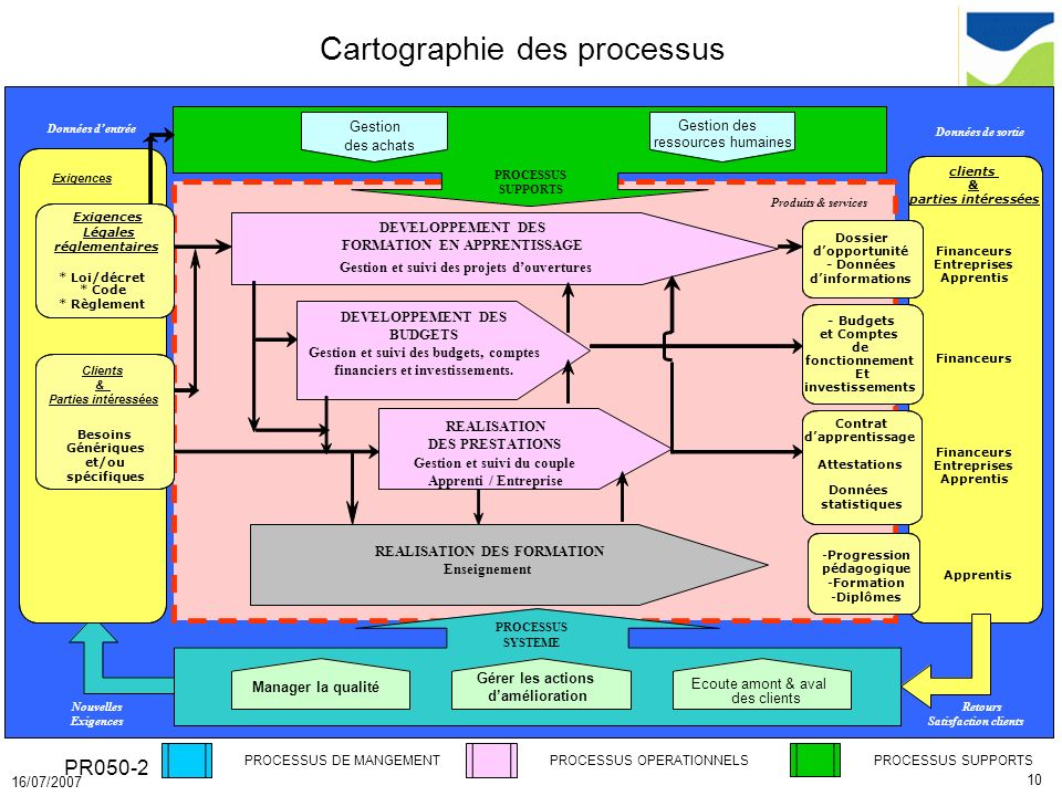 10 16/07/2007 PR050-2 Cartographie des processus PROCESSUS DE MANGEMENTPROCESSUS OPERATIONNELS PROCESSUS SUPPORTS Produits & services Données de sorti