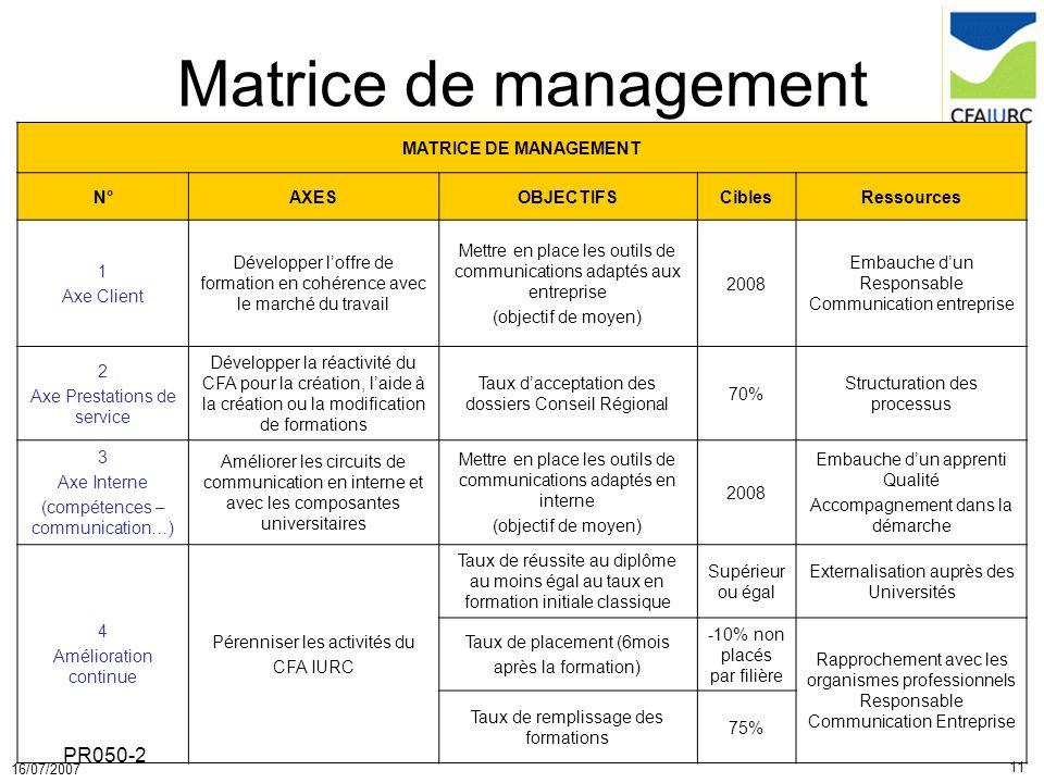 11 16/07/2007 PR050-2 MATRICE DE MANAGEMENT N°AXESOBJECTIFSCiblesRessources 1 Axe Client Développer loffre de formation en cohérence avec le marché du