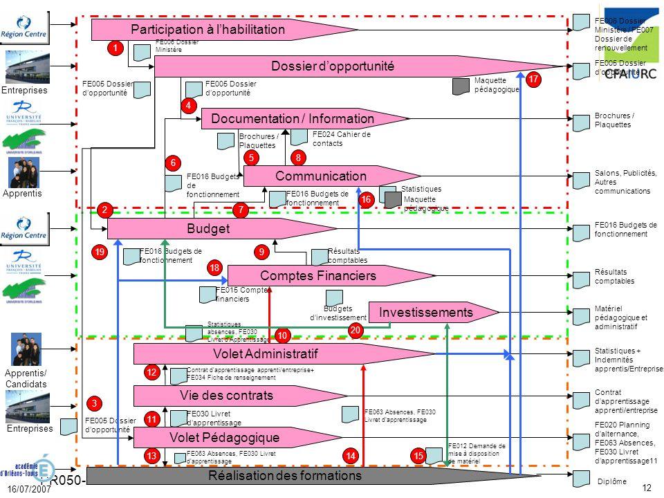 12 16/07/2007 PR050-2 Dossier dopportunité Investissements Comptes Financiers Budget Communication Documentation / Information Participation à lhabili