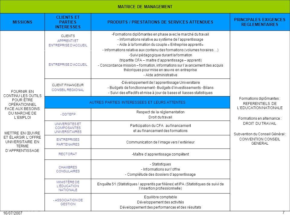 7 16/07/2007 PR050-2 MATRICE DE MANAGEMENT MISSIONS CLIENTS ET PARTIES INTERESSES PRODUITS / PRESTATIONS DE SERVICES ATTENDUES PRINCIPALES EXIGENCES R