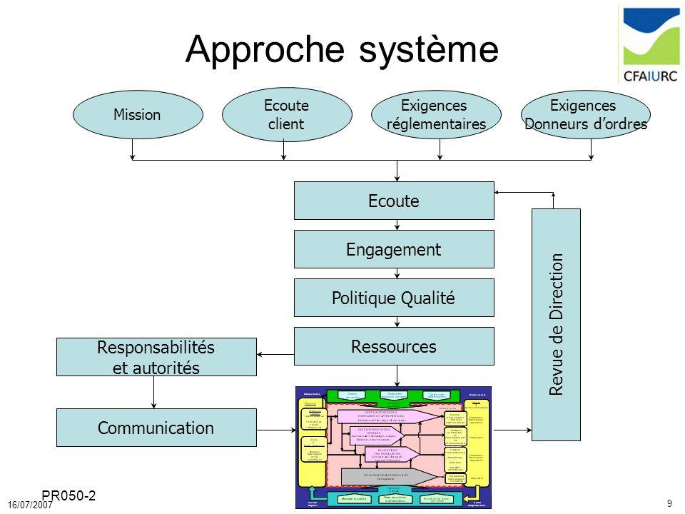 9 16/07/2007 PR050-2 Approche système Mission Exigences réglementaires Ecoute client Exigences Donneurs dordres Ecoute Engagement Politique Qualité Re