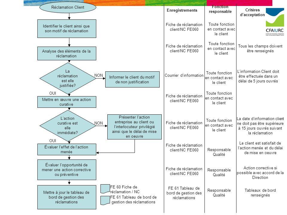 Réclamation Client Analyse des éléments de la réclamation Identifier le client ainsi que son motif de réclamation Mettre en œuvre une action curative