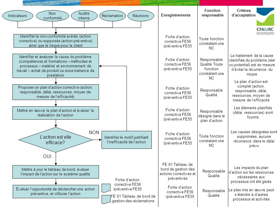 Non conformité Proposer un plan daction corrective (action, responsable, délai, ressources, moyen de mesure de lefficacité) Identifier la non-conformi