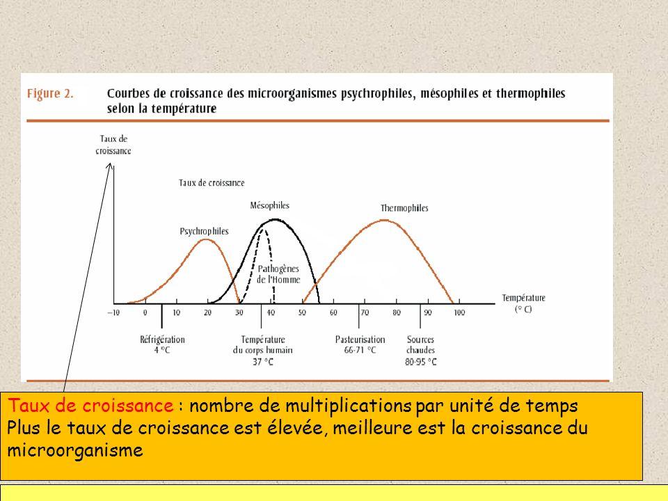 Taux de croissance : nombre de multiplications par unité de temps Plus le taux de croissance est élevée, meilleure est la croissance du microorganisme