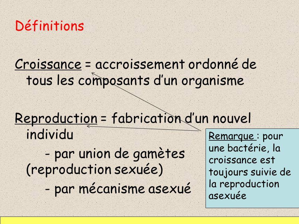 Définitions Croissance = accroissement ordonné de tous les composants dun organisme Reproduction = fabrication dun nouvel individu - par union de gamè