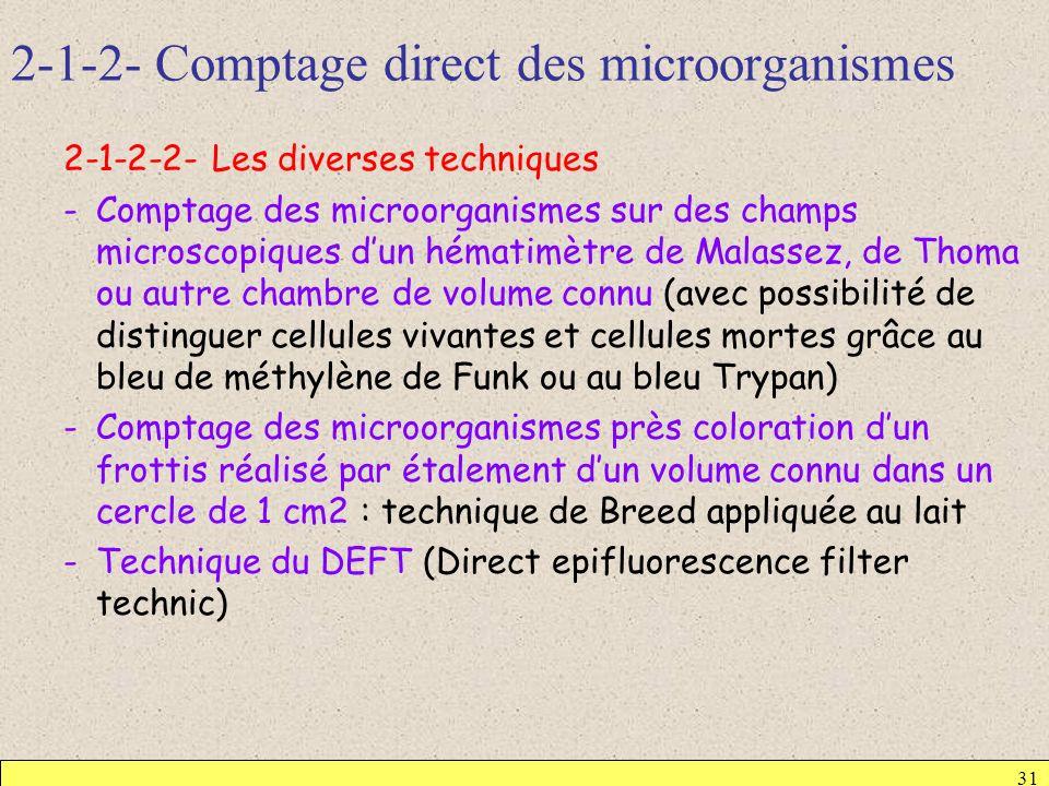 2-1-2- Comptage direct des microorganismes 2-1-2-2- Les diverses techniques -Comptage des microorganismes sur des champs microscopiques dun hématimètr