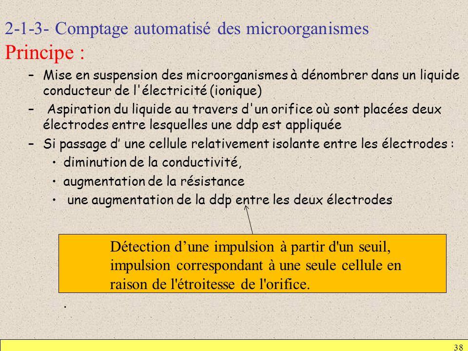 2-1-3- Comptage automatisé des microorganismes Principe : –Mise en suspension des microorganismes à dénombrer dans un liquide conducteur de l'électric