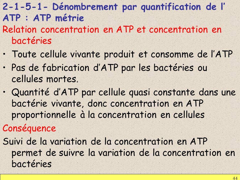 2-1-5-1- Dénombrement par quantification de l ATP : ATP métrie Relation concentration en ATP et concentration en bactéries Toute cellule vivante produ