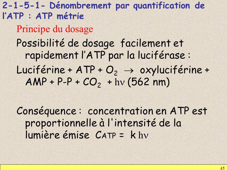 2-1-5-1- Dénombrement par quantification de lATP : ATP métrie Principe du dosage Possibilité de dosage facilement et rapidement lATP par la luciférase