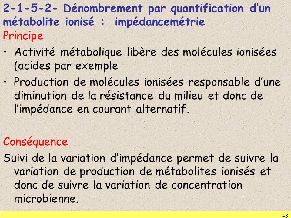 2-1-5-2- Dénombrement par quantification dun métabolite ionisé : impédancemétrie Principe Activité métabolique libère des molécules ionisées (acides p