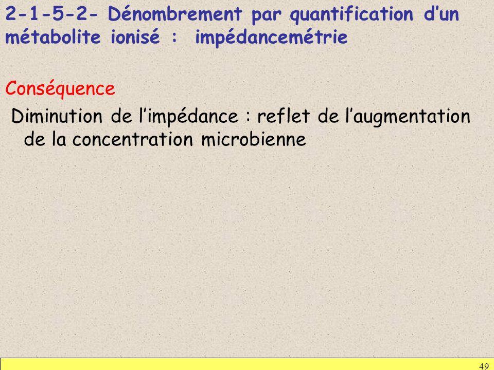 2-1-5-2- Dénombrement par quantification dun métabolite ionisé : impédancemétrie Conséquence Diminution de limpédance : reflet de laugmentation de la