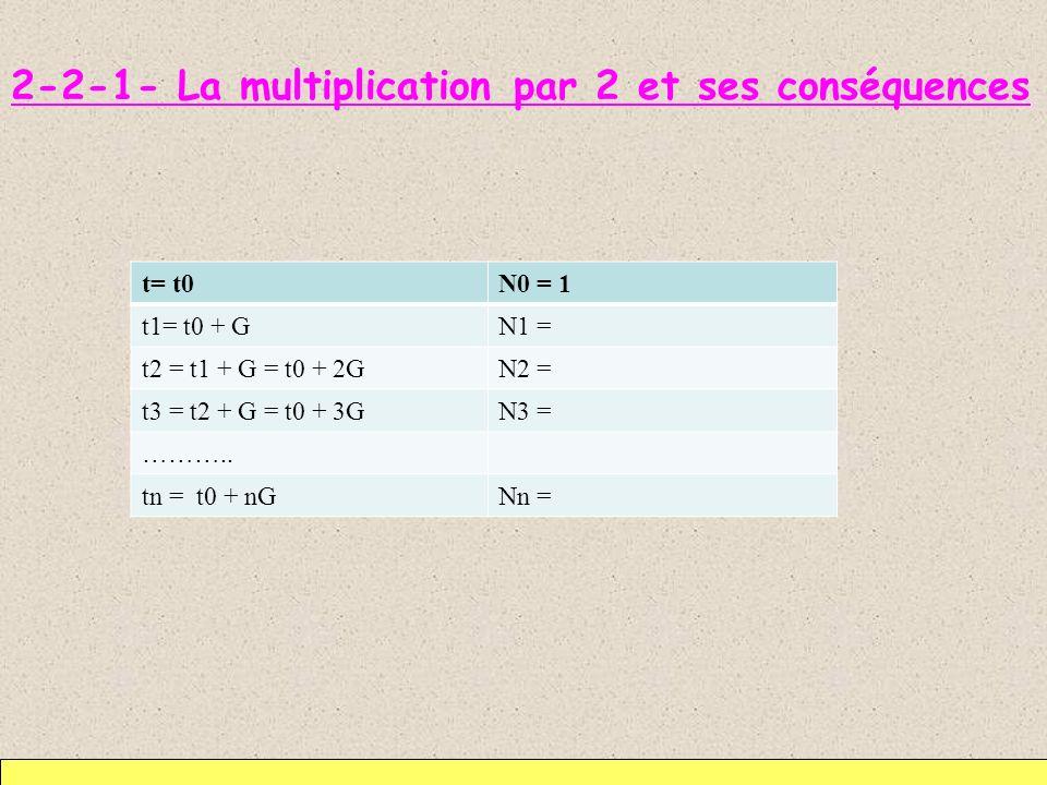 2-2-1- La multiplication par 2 et ses conséquences t= t0N0 = 1 t1= t0 + GN1 = t2 = t1 + G = t0 + 2GN2 = t3 = t2 + G = t0 + 3GN3 = ……….. tn = t0 + nGNn