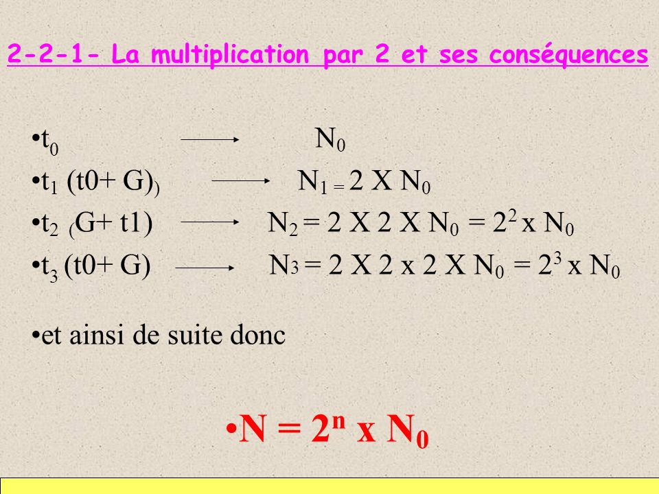 2-2-1- La multiplication par 2 et ses conséquences t 0 N 0 t 1 (t0+ G) ) N 1 = 2 X N 0 t 2 ( G+ t1) N 2 = 2 X 2 X N 0 = 2 2 x N 0 t 3 (t0+ G) N 3 = 2