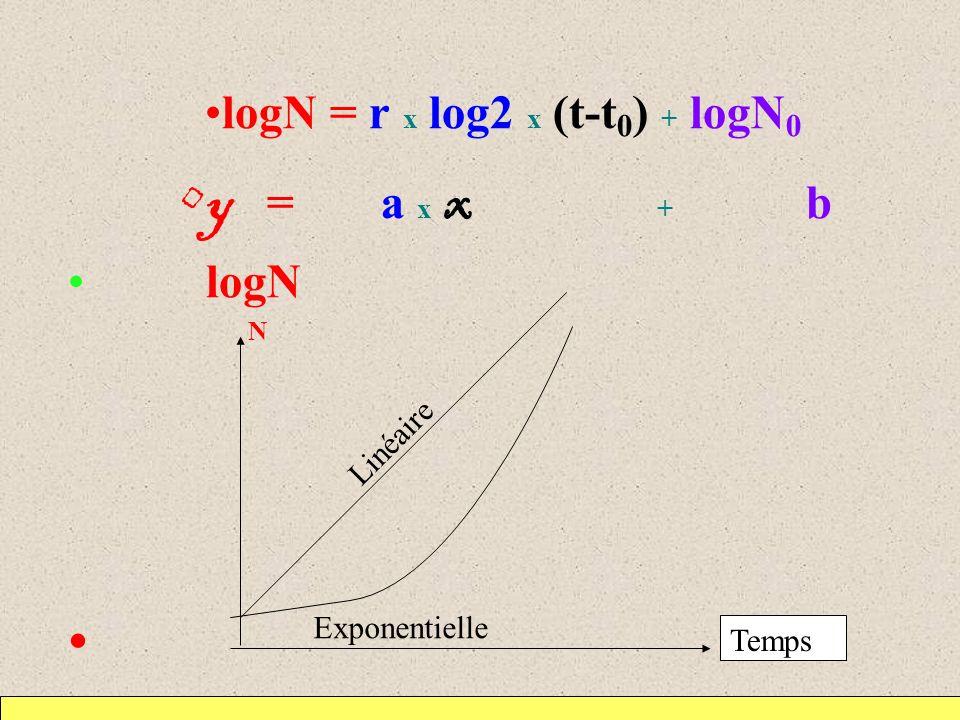 y = a x x + b logN N Exponentielle Linéaire Temps