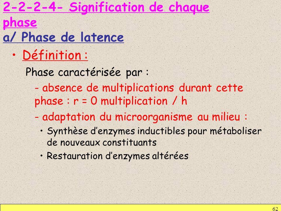 2-2-2-4- Signification de chaque phase a/ Phase de latence Définition : Phase caractérisée par : - absence de multiplications durant cette phase : r =