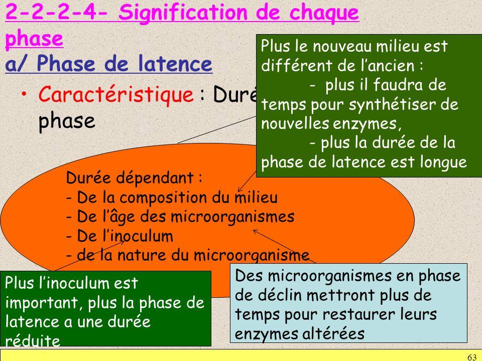 2-2-2-4- Signification de chaque phase a/ Phase de latence Caractéristique : Durée variable de cette phase 63 Durée dépendant : - De la composition du