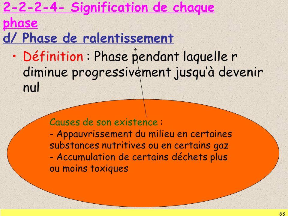 2-2-2-4- Signification de chaque phase d/ Phase de ralentissement Définition : Phase pendant laquelle r diminue progressivement jusquà devenir nul 68