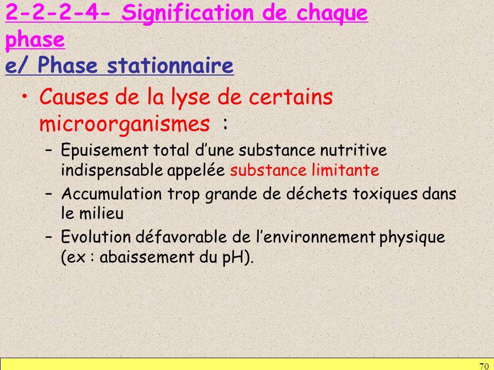 2-2-2-4- Signification de chaque phase e/ Phase stationnaire Causes de la lyse de certains microorganismes : –Epuisement total dune substance nutritiv