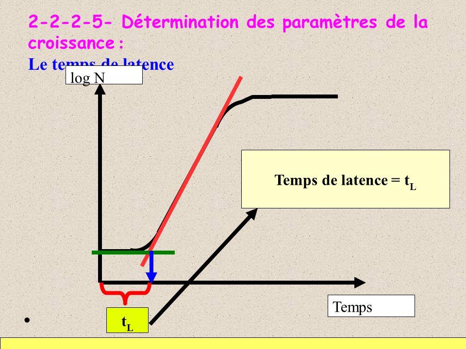 2-2-2-5- Détermination des paramètres de la croissance : Le temps de latence tLtL Temps de latence = t L Temps log N