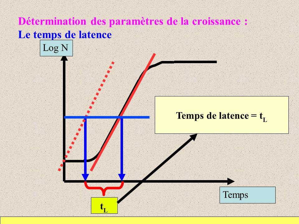 Détermination des paramètres de la croissance : Le temps de latence tLtL Temps de latence = t L Temps Log N