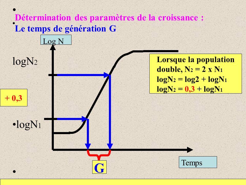 Détermination des paramètres de la croissance : Le temps de génération G logN 2 logN 1 Lorsque la population double, N 2 = 2 x N 1 logN 2 = log2 + log